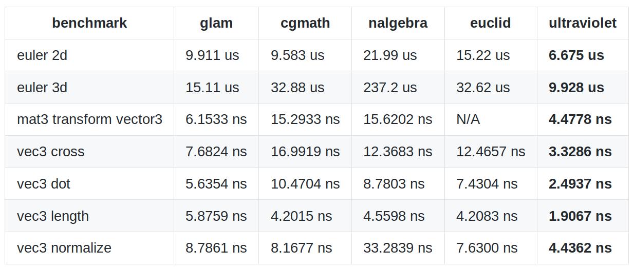 ultraviolet benchmarks table