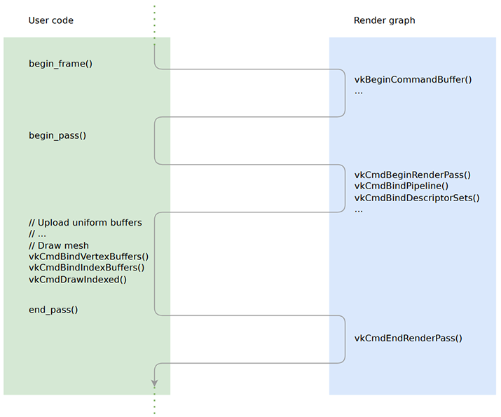 execution flow example
