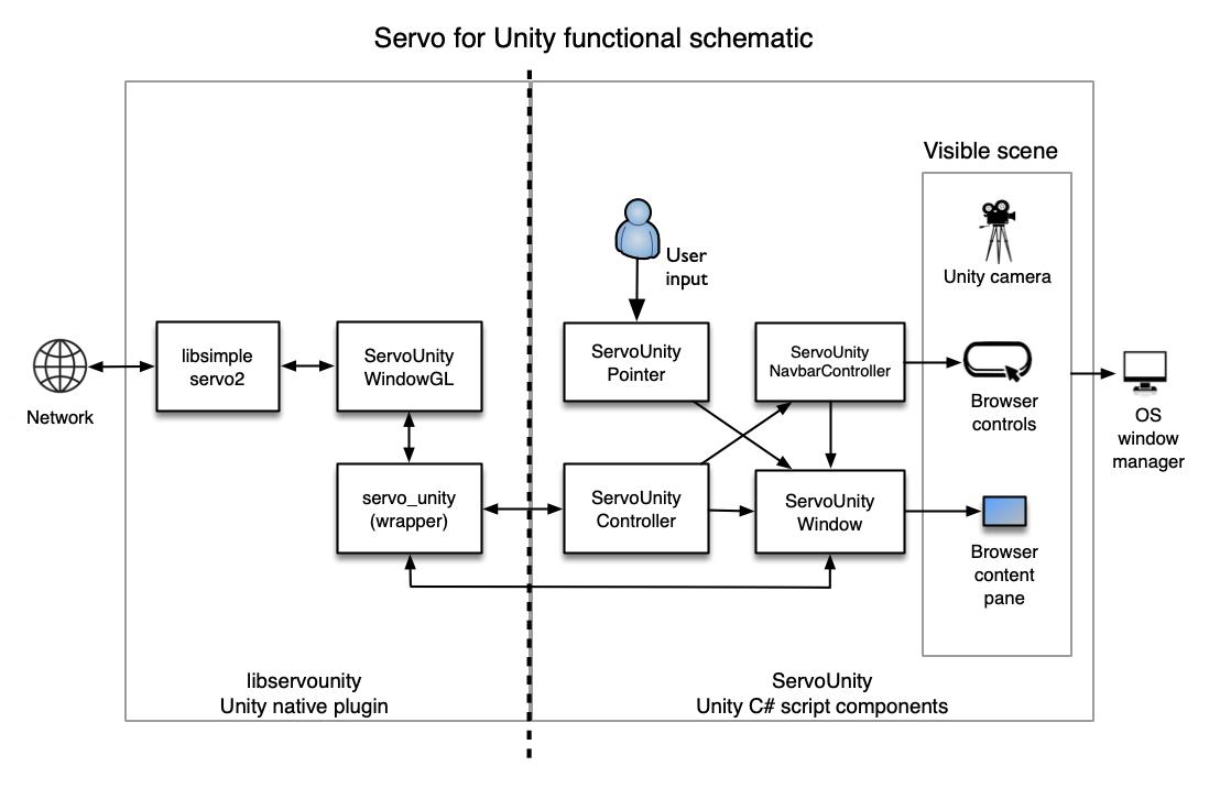Functional scheme