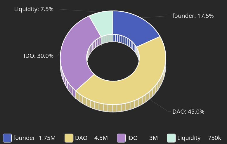 SHRM token distribution
